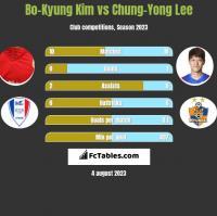 Bo-Kyung Kim vs Chung-Yong Lee h2h player stats