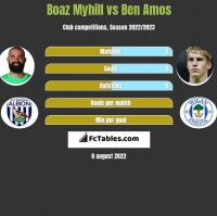 Boaz Myhill vs Ben Amos h2h player stats