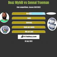 Boaz Myhill vs Connal Trueman h2h player stats