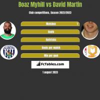 Boaz Myhill vs David Martin h2h player stats