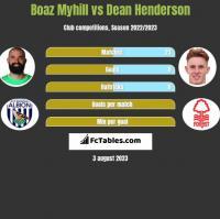 Boaz Myhill vs Dean Henderson h2h player stats