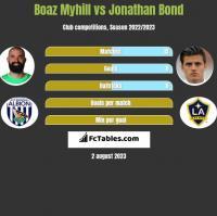 Boaz Myhill vs Jonathan Bond h2h player stats