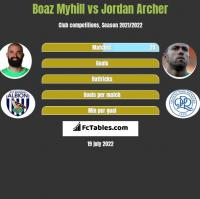 Boaz Myhill vs Jordan Archer h2h player stats