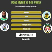Boaz Myhill vs Lee Camp h2h player stats