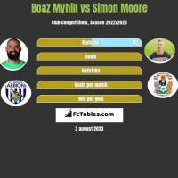 Boaz Myhill vs Simon Moore h2h player stats