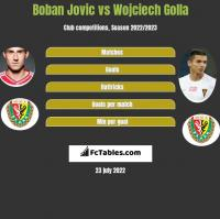 Bojan Jović vs Wojciech Golla h2h player stats