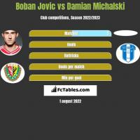 Bojan Jović vs Damian Michalski h2h player stats