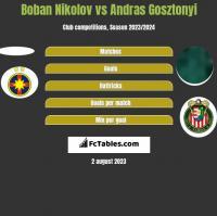 Boban Nikolov vs Andras Gosztonyi h2h player stats