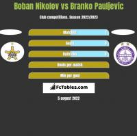 Boban Nikolov vs Branko Pauljevic h2h player stats
