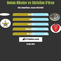 Boban Nikolov vs Christian D'Urso h2h player stats