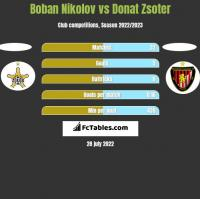 Boban Nikolov vs Donat Zsoter h2h player stats