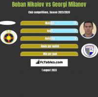 Boban Nikolov vs Georgi Miłanow h2h player stats