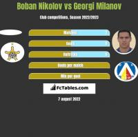 Boban Nikolov vs Georgi Milanov h2h player stats