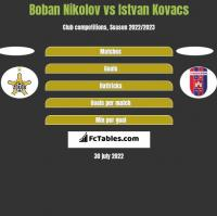 Boban Nikolov vs Istvan Kovacs h2h player stats
