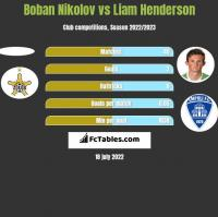 Boban Nikolov vs Liam Henderson h2h player stats
