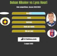Boban Nikolov vs Lyes Houri h2h player stats