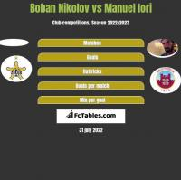 Boban Nikolov vs Manuel Iori h2h player stats