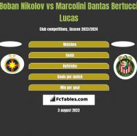 Boban Nikolov vs Marcolini Dantas Bertucci Lucas h2h player stats