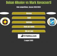 Boban Nikolov vs Mark Kovacserti h2h player stats