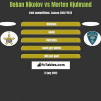 Boban Nikolov vs Morten Hjulmand h2h player stats