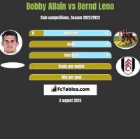 Bobby Allain vs Bernd Leno h2h player stats