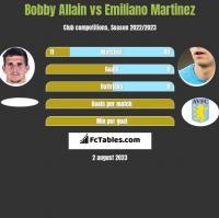 Bobby Allain vs Emiliano Martinez h2h player stats