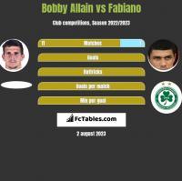 Bobby Allain vs Fabiano h2h player stats