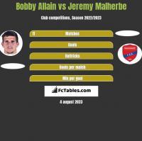 Bobby Allain vs Jeremy Malherbe h2h player stats