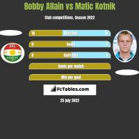 Bobby Allain vs Matic Kotnik h2h player stats