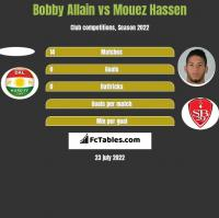 Bobby Allain vs Mouez Hassen h2h player stats