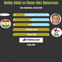 Bobby Allain vs Runar Alex Runarsson h2h player stats