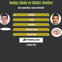 Bobby Allain vs Walter Benitez h2h player stats