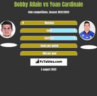 Bobby Allain vs Yoan Cardinale h2h player stats