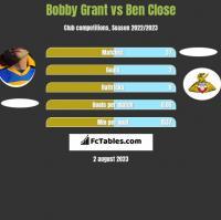 Bobby Grant vs Ben Close h2h player stats