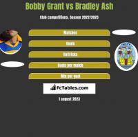 Bobby Grant vs Bradley Ash h2h player stats