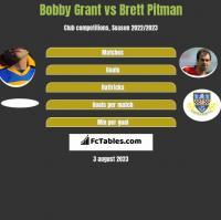 Bobby Grant vs Brett Pitman h2h player stats