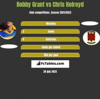 Bobby Grant vs Chris Holroyd h2h player stats