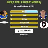 Bobby Grant vs Conor McAleny h2h player stats