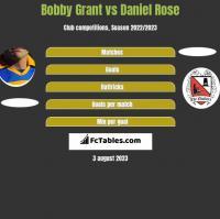 Bobby Grant vs Daniel Rose h2h player stats