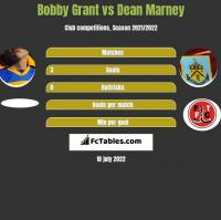 Bobby Grant vs Dean Marney h2h player stats