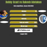 Bobby Grant vs Hakeeb Adelakun h2h player stats