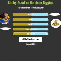 Bobby Grant vs Harrison Biggins h2h player stats
