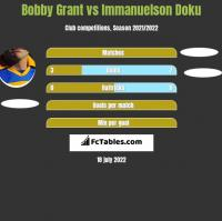 Bobby Grant vs Immanuelson Doku h2h player stats