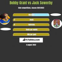 Bobby Grant vs Jack Sowerby h2h player stats