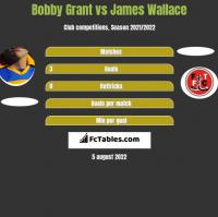 Bobby Grant vs James Wallace h2h player stats