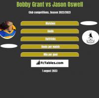 Bobby Grant vs Jason Oswell h2h player stats