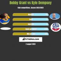 Bobby Grant vs Kyle Dempsey h2h player stats