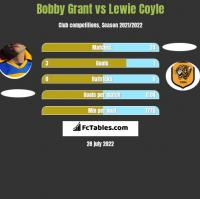 Bobby Grant vs Lewie Coyle h2h player stats