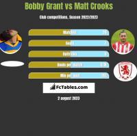Bobby Grant vs Matt Crooks h2h player stats