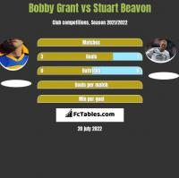Bobby Grant vs Stuart Beavon h2h player stats